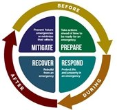 Emergency Planning Cycle Graphic