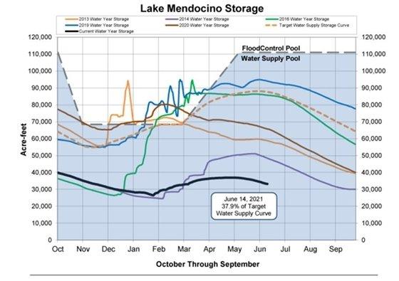 Lake Mendocino Water Level Graphic