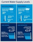 Water Supply Infographic April 29 2021