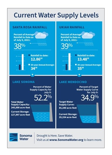 Current Water Supply graphic