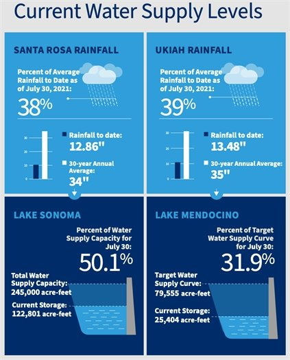 Water Supply Graphic