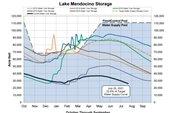 Water Storage levels