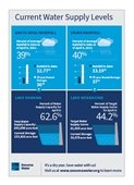 Water Supply Infographic April 16 2021