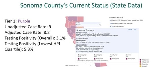 Image of current tier status in sonoma county