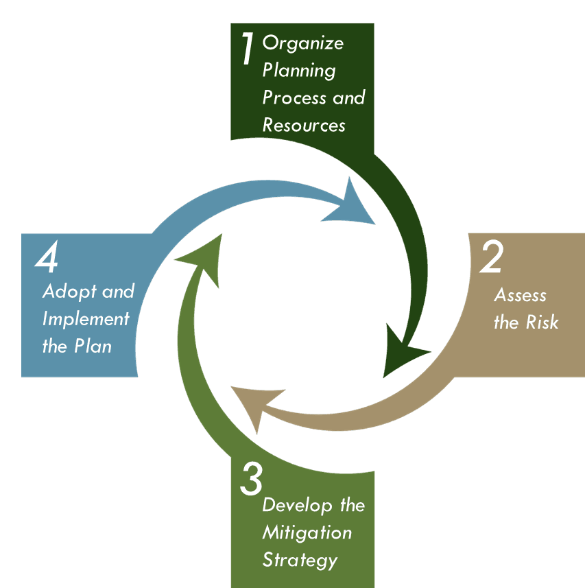 FEMAs Four phase mitigation planning framework